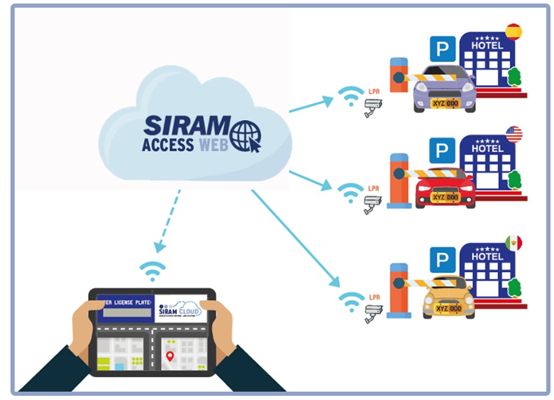SIRAM ACCESS WEB (v. 5) - ALPR Technology