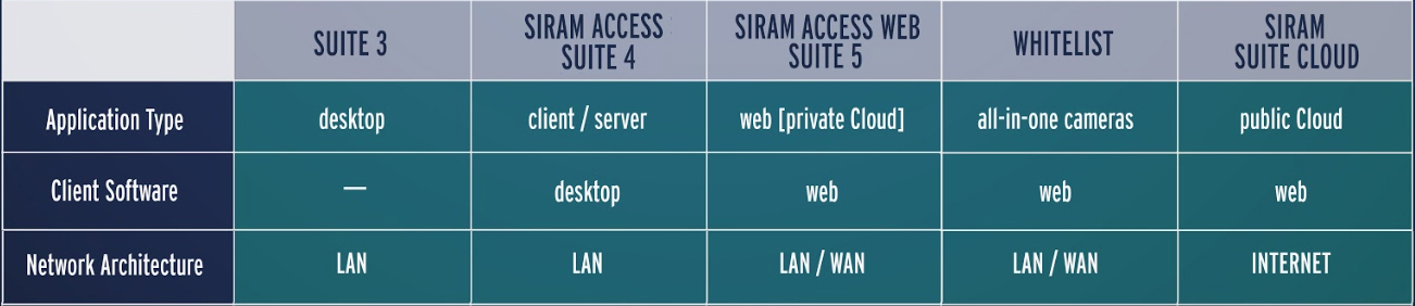 Comparativa Access Web